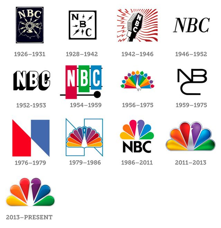 the history of nbc Nbc was founded on 19 june 1926 by the radio corporation of america.