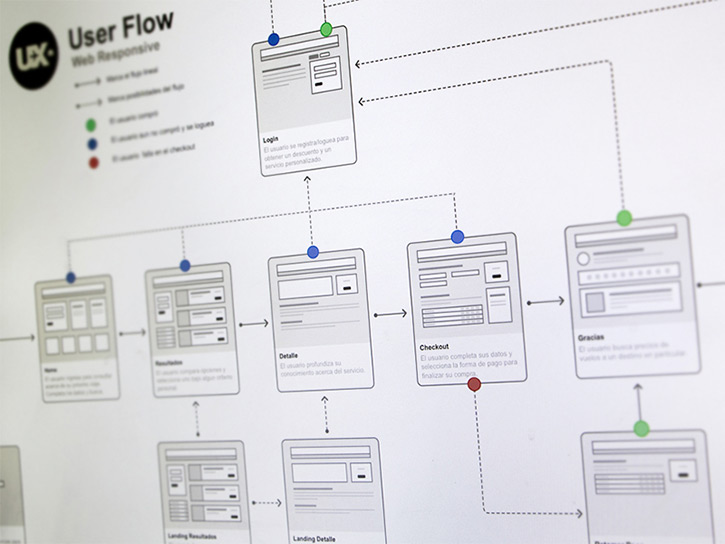 user flow prototyping page ui